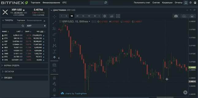Скальпинг криптовалют и дейтрейдинг: разбор стратегий