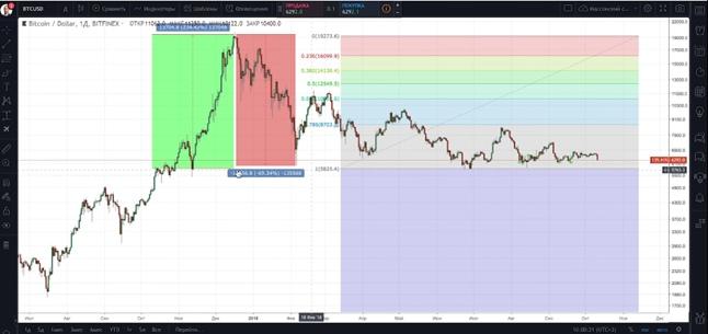 Долгосрочные инвестиции в Bitcoin и Ethereum