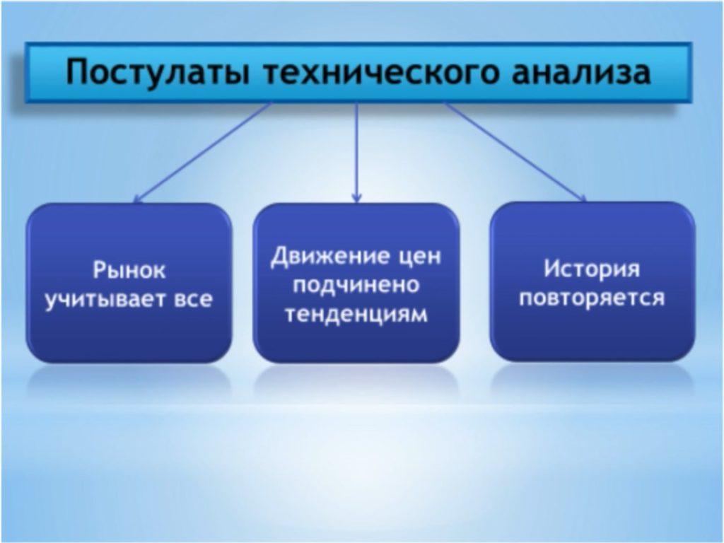 постулаты технического анализа